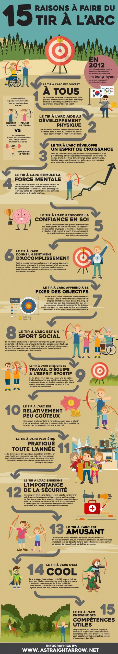 15 reasons to learn archery infographic