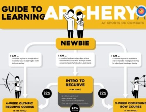 The archery journey for beginners